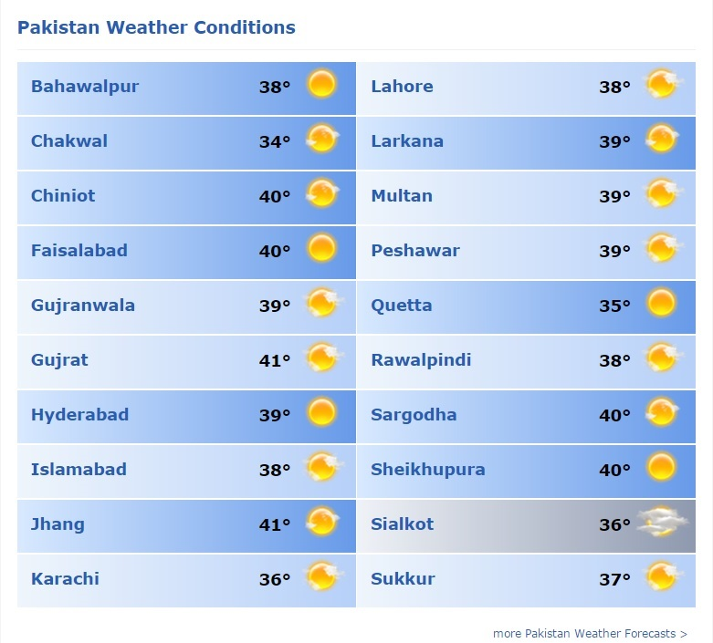 Rawalpindi Weather: Met Department Forecasts Hot, Dry Weather For Pakistan