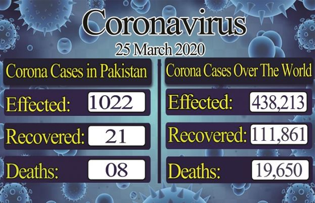 Pakistan reports 1000 confirmed cases and 18 recoveries from coronavirus