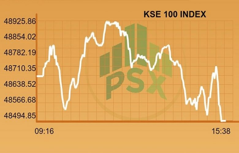 Benchmark index closes in red