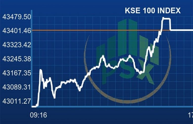 PSX commences week on positive note as index gains 400 points