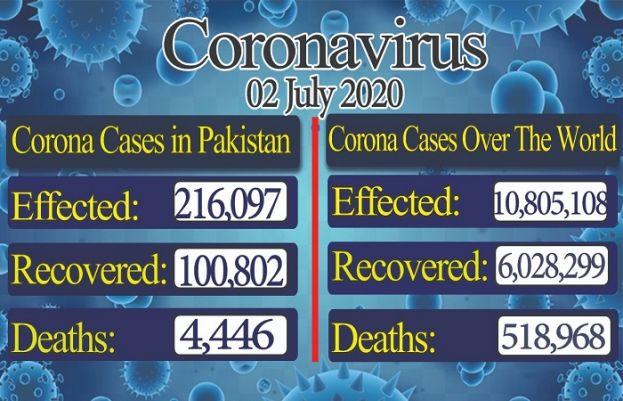 Corona cases