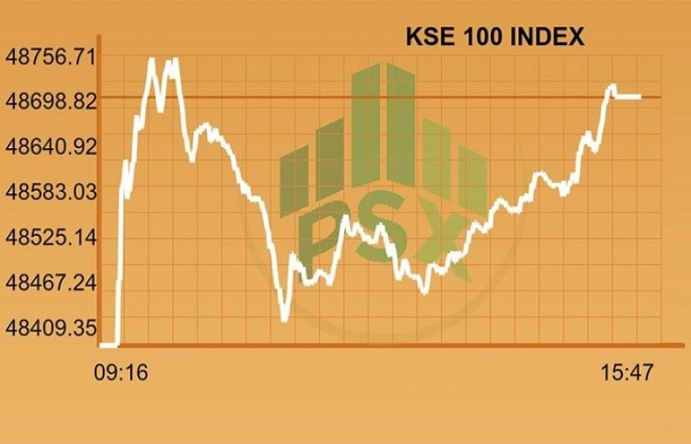 KSE-100 Index makes gains amidst lower activity