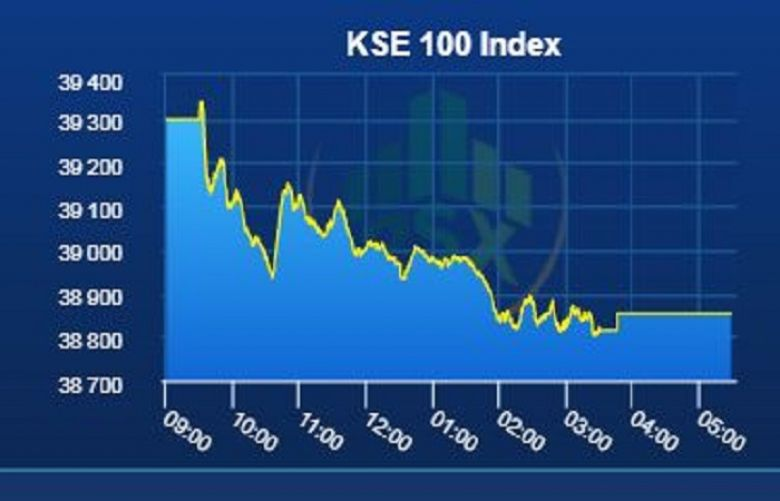 Pakistan Stock Exchange remains bearish on Tuesday
