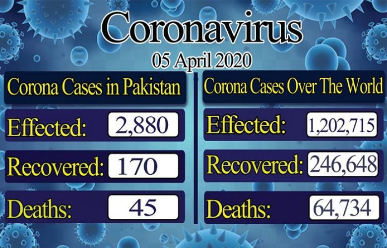 World wide tally patients of coronavirus