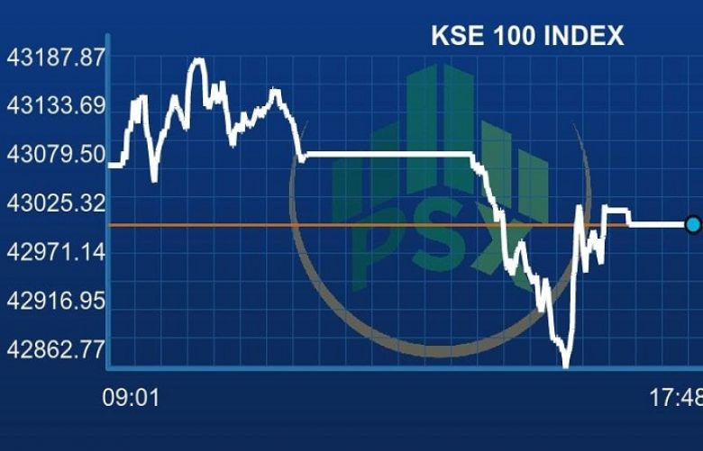 PSX closes week with yet another negative session