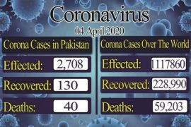 Coronavirus: Pakistan confirmed cases jumps to 2708 , recovery rate reaches up to 130