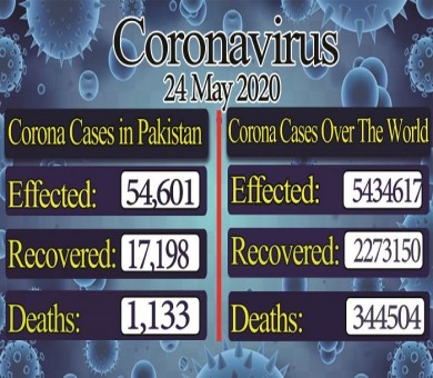 COVID-19: Pakistan's confirmed cases jumped to 54,601, recovery rate rose to 17,198
