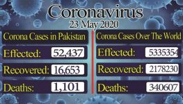 COVID-19: Pakistan's confirmed cases jumped to 52,437, recovery rate rose to 15,201