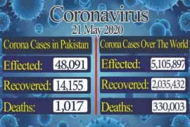 COVID-19: Pakistan's confirmed cases jumped to 48,091, recovery rate rose to 14,155