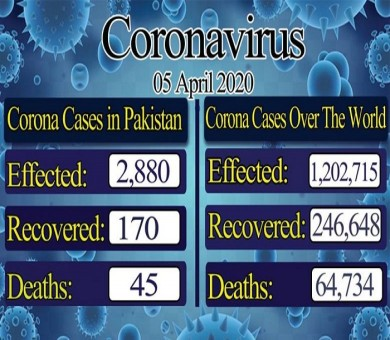 COVID-19: Pakistan confirmed cases rose to 2708, recovery rate jumps to 130