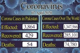 COVID-19: Nation wide of confirmed cases rose to 3,864, recovery rate up to 429