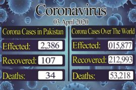 Pakistan reports 2,386 coronavirus cases, recovery rate reaches up to 107