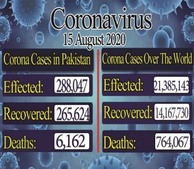 Corona cases in Pakistan rose to 288,047, recovery rate rose to 265,624