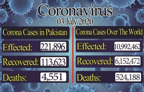 ملک بھر میں کورونا وائرس سے متاثرین کی تعداد 2 لاکھ 21 ہزار سے تجاوز، 1 لاکھ 13ہزار سے زائد افراد صحتیاب
