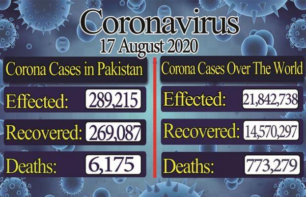 کورونا وائرس کیسز کے اعداد و شمار